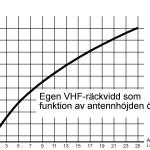 diagram över vhfräckvidd