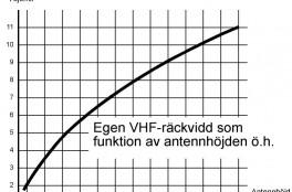 Diagram VHF-räckvidd